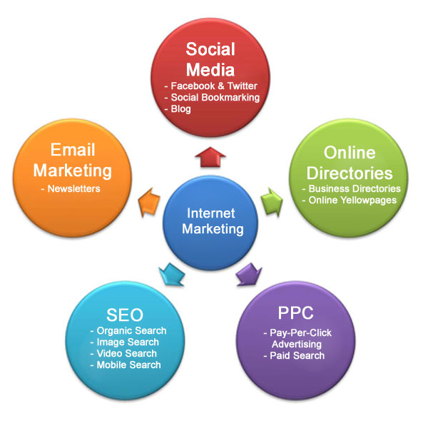 What's Your Internet Marketing?